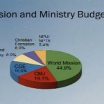 2012 Mission & Ministry Budget