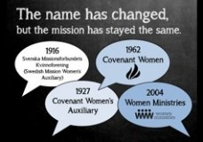 History of Women Ministries